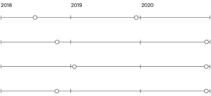 Calendari d'actuacions